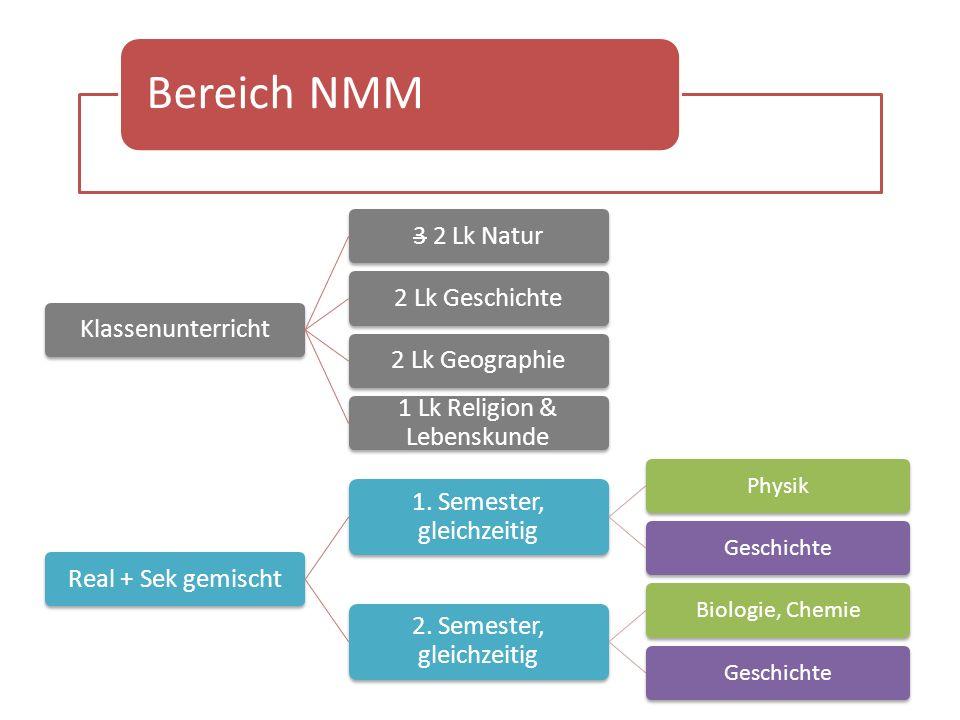 Bereich NMM Klassenunterricht3 2 Lk Natur2 Lk Geschichte2 Lk Geographie 1 Lk Religion & Lebenskunde Real + Sek gemischt 1.