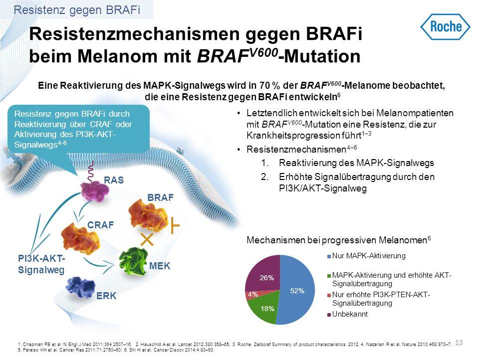 Resistenzmechanismen gegen BRAFi beim Melanom mit BRAF V600 -Mutation Letztendlich entwickelt sich bei Melanompatienten mit BRAF V600 -Mutation eine R