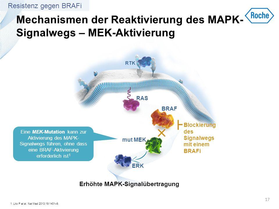 Mechanismen der Reaktivierung des MAPK- Signalwegs – MEK-Aktivierung 1. Lito P et al. Nat Med 2013;19:1401–9. 17 RTK BRAF mut MEK ERK RAS Erhöhte MAPK