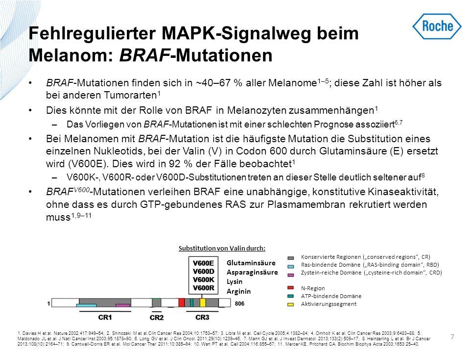 Fehlregulierter MAPK-Signalweg beim Melanom: BRAF-Mutationen Eine hohe Frequenz von BRAF-Mutationen wurde bei benignen Nävi, primären Melanomen und Metastasen identifiziert, was darauf schließen lässt, dass diese Veränderungen zur Tumorprogression beitragen 2–6 Die Onkogenität von BRAF V600E wurde in zahlreichen Mausmodellen für verschiedene Krebsarten bestätigt 7 Eine Signalübertragung durch onkogenes BRAF V600E war assoziiert mit erhöhter und unkontrollierter Zellproliferation und Apoptoseresistenz in Melanomzelllinien und humanen Melanozyten, vermittelt durch die Regulation des Transkriptionsfaktors MITF 8 Die BRAF V600 -Mutation spielt bei verschiedenen der Tumorgenese des Melanoms zugrunde liegenden Mechanismen eine Rolle.