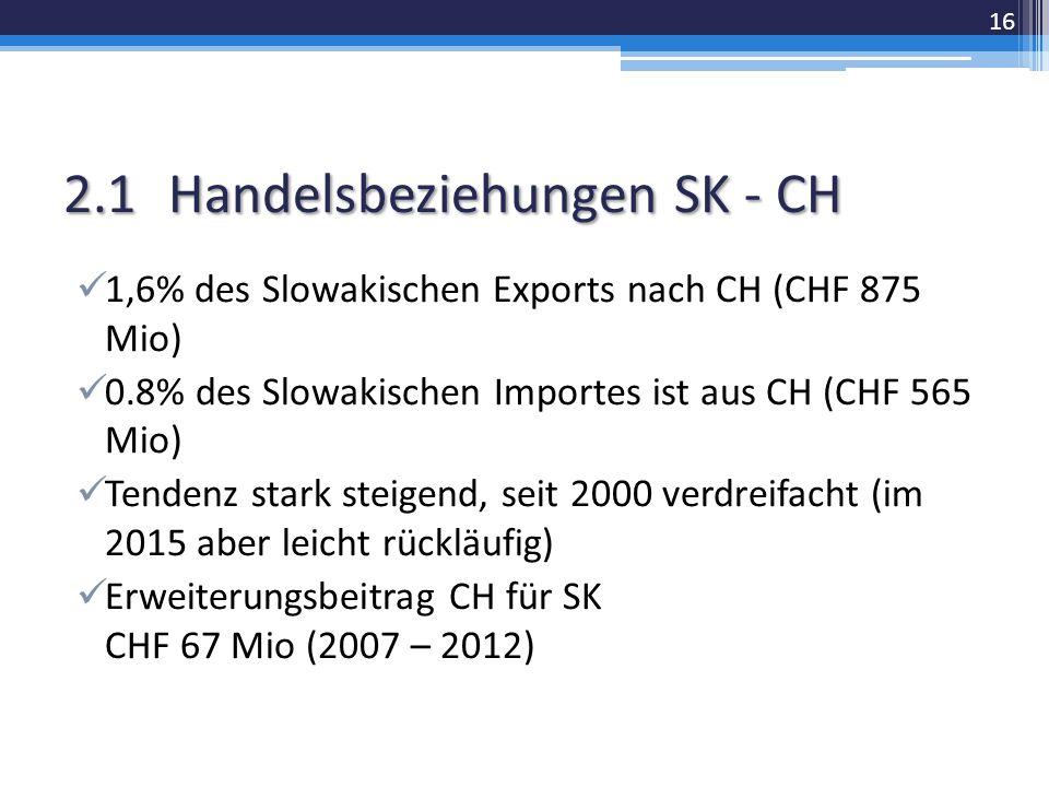 2.1Handelsbeziehungen SK - CH 1,6% des Slowakischen Exports nach CH (CHF 875 Mio) 0.8% des Slowakischen Importes ist aus CH (CHF 565 Mio) Tendenz stark steigend, seit 2000 verdreifacht (im 2015 aber leicht rückläufig) Erweiterungsbeitrag CH für SK CHF 67 Mio (2007 – 2012) 16