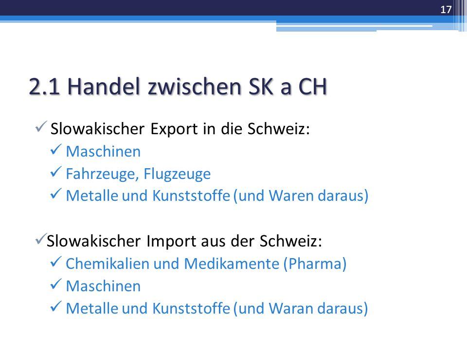 2.1 Handel zwischen SK a CH Slowakischer Export in die Schweiz: Maschinen Fahrzeuge, Flugzeuge Metalle und Kunststoffe (und Waren daraus) Slowakischer Import aus der Schweiz: Chemikalien und Medikamente (Pharma) Maschinen Metalle und Kunststoffe (und Waran daraus) 17