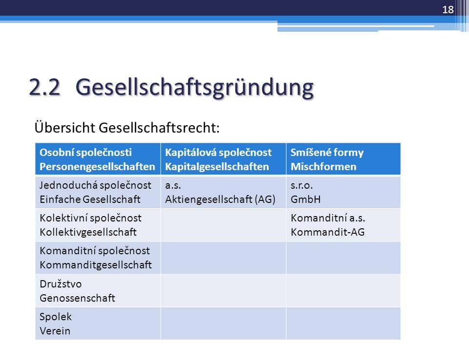 2.2Gesellschaftsgründung Übersicht Gesellschaftsrecht: 18 Osobní společnosti Personengesellschaften Kapitálová společnost Kapitalgesellschaften Smíšené formy Mischformen Jednoduchá společnost Einfache Gesellschaft a.s.