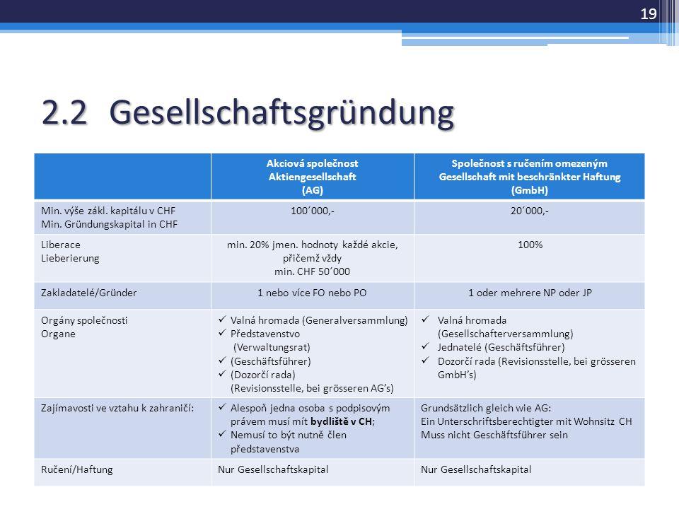 2.2Gesellschaftsgründung Akciová společnost Aktiengesellschaft (AG) Společnost s ručením omezeným Gesellschaft mit beschränkter Haftung (GmbH) Min.
