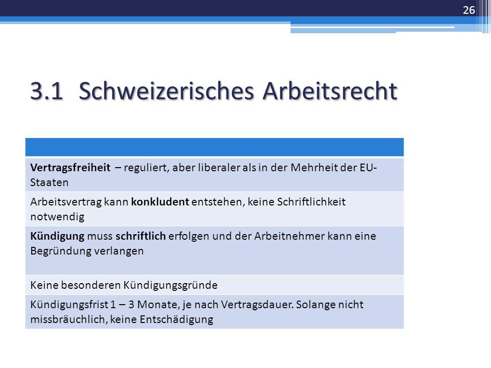 3.1Schweizerisches Arbeitsrecht Vertragsfreiheit – reguliert, aber liberaler als in der Mehrheit der EU- Staaten Arbeitsvertrag kann konkludent entstehen, keine Schriftlichkeit notwendig Kündigung muss schriftlich erfolgen und der Arbeitnehmer kann eine Begründung verlangen Keine besonderen Kündigungsgründe Kündigungsfrist 1 – 3 Monate, je nach Vertragsdauer.