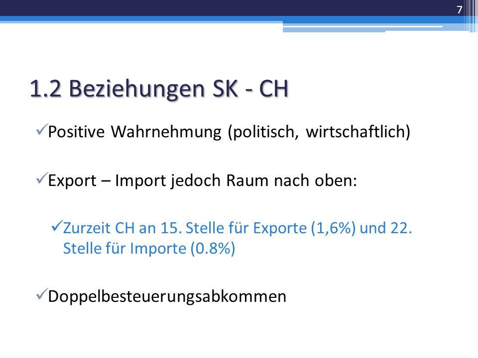 1.2 Beziehungen SK - CH Positive Wahrnehmung (politisch, wirtschaftlich) Export – Import jedoch Raum nach oben: Zurzeit CH an 15.