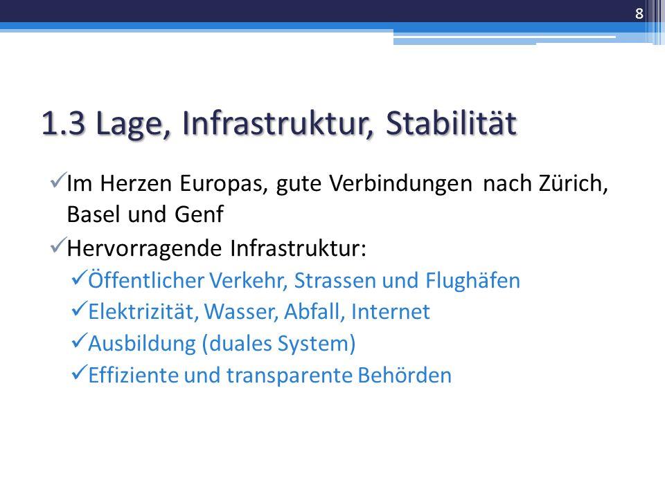 1.3 Lage, Infrastruktur, Stabilität Im Herzen Europas, gute Verbindungen nach Zürich, Basel und Genf Hervorragende Infrastruktur: Öffentlicher Verkehr, Strassen und Flughäfen Elektrizität, Wasser, Abfall, Internet Ausbildung (duales System) Effiziente und transparente Behörden 8