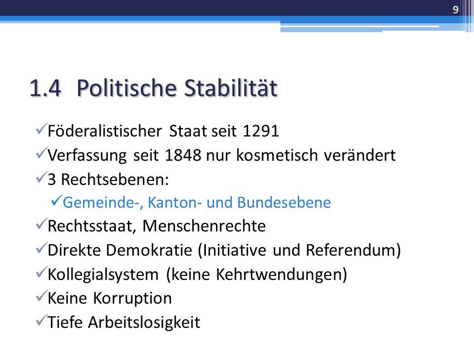 1.4Politische Stabilität Föderalistischer Staat seit 1291 Verfassung seit 1848 nur kosmetisch verändert 3 Rechtsebenen: Gemeinde-, Kanton- und Bundesebene Rechtsstaat, Menschenrechte Direkte Demokratie (Initiative und Referendum) Kollegialsystem (keine Kehrtwendungen) Keine Korruption Tiefe Arbeitslosigkeit 9