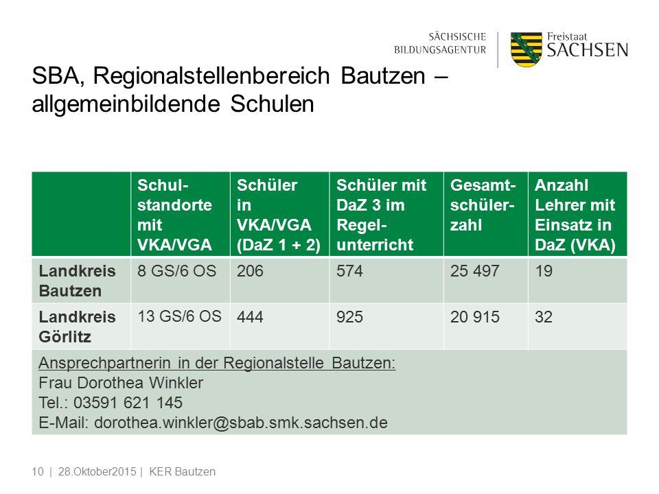 SBA, Regionalstellenbereich Bautzen – allgemeinbildende Schulen Schul- standorte mit VKA/VGA Schüler in VKA/VGA (DaZ 1 + 2) Schüler mit DaZ 3 im Regel- unterricht Gesamt- schüler- zahl Anzahl Lehrer mit Einsatz in DaZ (VKA) Landkreis Bautzen 8 GS/6 OS20657425 49719 Landkreis Görlitz 13 GS/6 OS 44492520 91532 Ansprechpartnerin in der Regionalstelle Bautzen: Frau Dorothea Winkler Tel.: 03591 621 145 E-Mail: dorothea.winkler@sbab.smk.sachsen.de | 28.Oktober2015 | KER Bautzen10