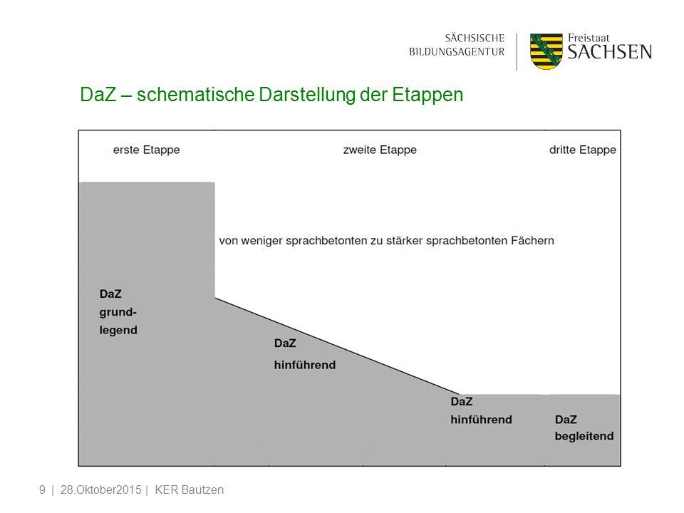DaZ – schematische Darstellung der Etappen | 28.Oktober2015 | KER Bautzen9