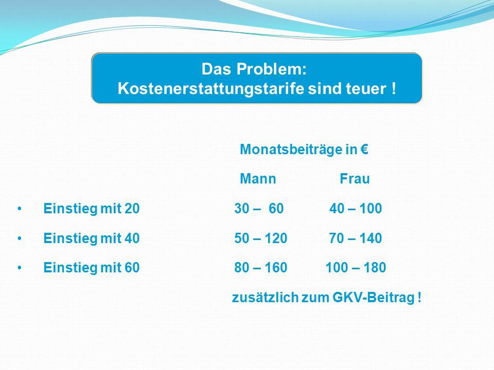 Monatsbeiträge in € Mann Frau Einstieg mit 20 30 – 60 40 – 100 Einstieg mit 40 50 – 120 70 – 140 Einstieg mit 60 80 – 160 100 – 180 zusätzlich zum GKV