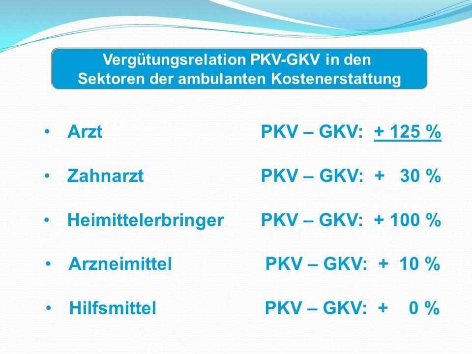 Arzt PKV – GKV: + 125 % Zahnarzt PKV – GKV: + 30 % Heimittelerbringer PKV – GKV: + 100 % Arzneimittel PKV – GKV: + 10 % Hilfsmittel PKV – GKV: + 0 % Vergütungsrelation PKV-GKV in den Sektoren der ambulanten Kostenerstattung