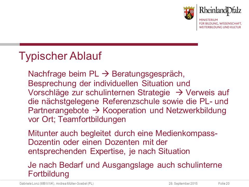 Folie 20Gabriele Lonz (MBWWK), Andrea Müller-Goebel (PL)28. September 2015 Typischer Ablauf Nachfrage beim PL  Beratungsgespräch, Besprechung der ind