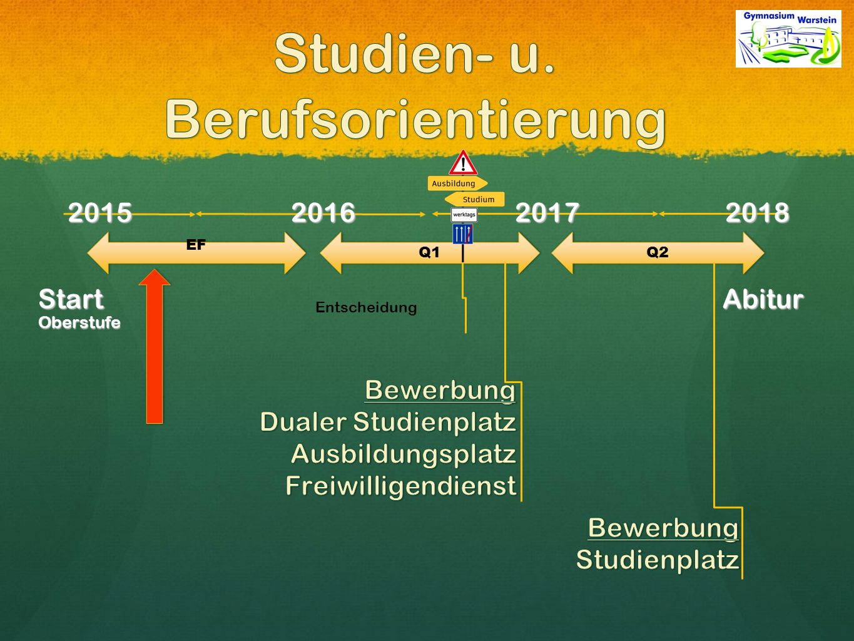 2015 2016 2017 2018 Start Abitur Oberstufe