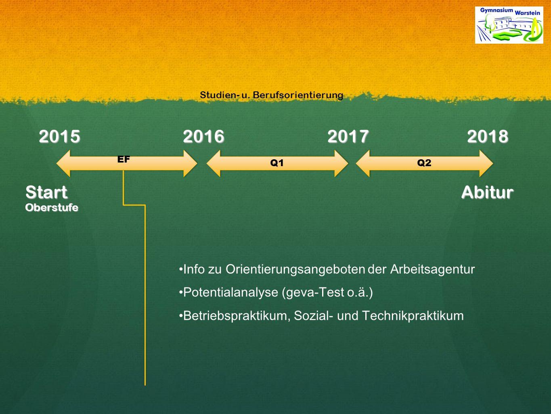 2015 2016 2017 2018 Start Abitur Oberstufe Info zu Orientierungsangeboten der Arbeitsagentur Potentialanalyse (geva-Test o.ä.) Betriebspraktikum, Sozial- und Technikpraktikum