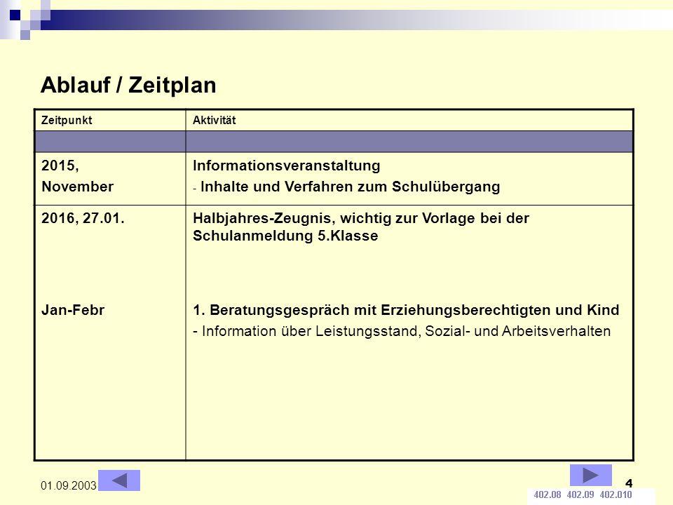 4 01.09.2003 Ablauf / Zeitplan ZeitpunktAktivität 2015, November Informationsveranstaltung - Inhalte und Verfahren zum Schulübergang 2016, 27.01.Halbj