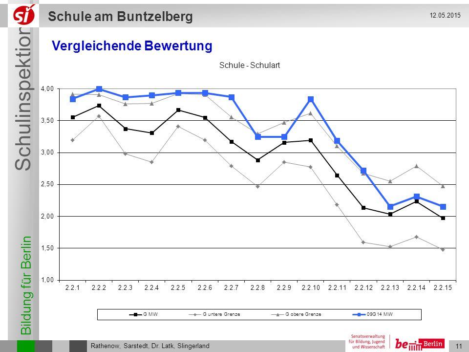 Bildung für Berlin Schulinspektion Schule am Buntzelberg 11 Rathenow, Sarstedt, Dr. Latk, Slingerland 12.05.2015 Vergleichende Bewertung