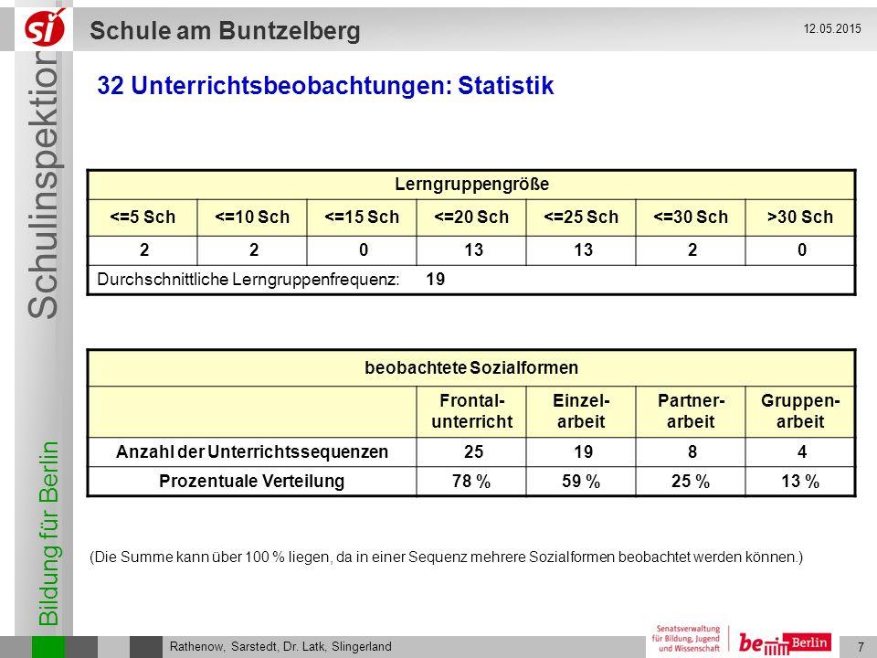 Bildung für Berlin Schulinspektion Schule am Buntzelberg 7 Rathenow, Sarstedt, Dr. Latk, Slingerland 12.05.2015 32 Unterrichtsbeobachtungen: Statistik
