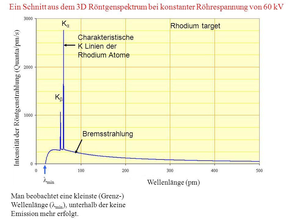 λ min Bremsstrahlung Charakteristische K Linien der Rhodium Atome Ein Schnitt aus dem 3D Röntgenspektrum bei konstanter Röhrespannung von 60 kV KαKα KβKβ Wellenlänge (pm) Intensität der Röntgenstrahlung (Quanta/pm/s) Rhodium target Man beobachtet eine kleinste (Grenz-) Wellenlänge (λ min ), unterhalb der keine Emission mehr erfolgt.