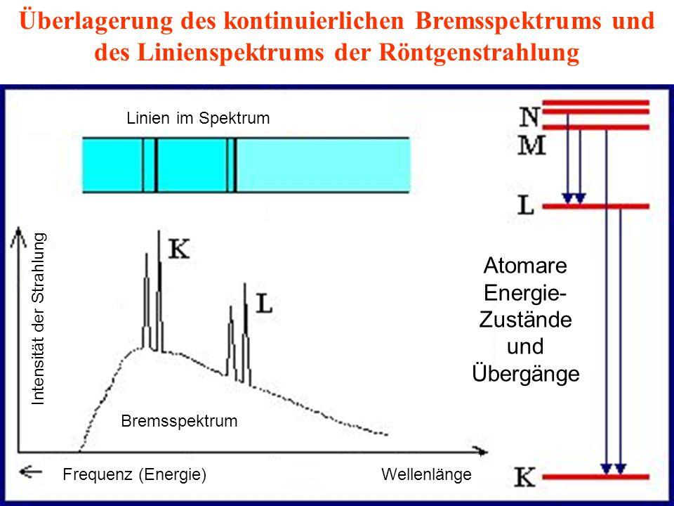 Überlagerung des kontinuierlichen Bremsspektrums und des Linienspektrums der Röntgenstrahlung Intensität der Strahlung WellenlängeFrequenz (Energie) Atomare Energie- Zustände und Übergänge Linien im Spektrum Bremsspektrum