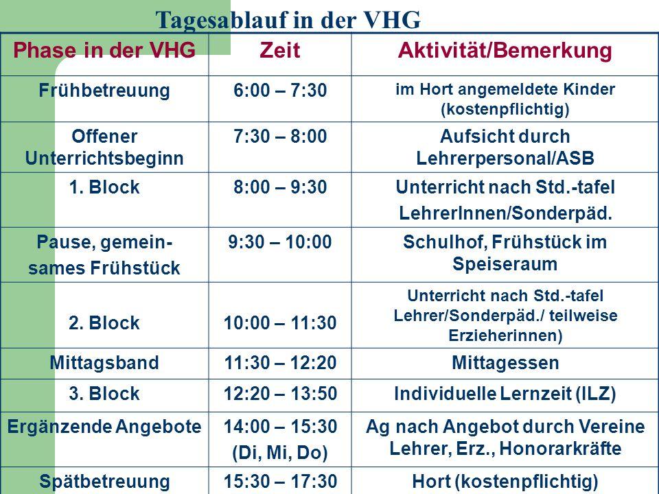 Tagesablauf in der VHG Phase in der VHGZeitAktivität/Bemerkung Frühbetreuung6:00 – 7:30 im Hort angemeldete Kinder (kostenpflichtig) Offener Unterrichtsbeginn 7:30 – 8:00Aufsicht durch Lehrerpersonal/ASB 1.