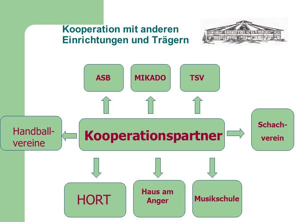 Kooperation mit anderen Einrichtungen und Trägern Kooperationspartner ASB MIKADO TSV HORT Haus am Anger Musikschule Handball- vereine Schach- verein
