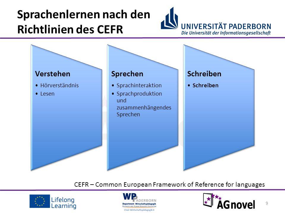 Sprachenlernen nach den Richtlinien des CEFR 9 Verstehen Hörverständnis Lesen Sprechen Sprachinteraktion Sprachproduktion und zusammenhängendes Sprechen Schreiben CEFR – Common European Framework of Reference for languages