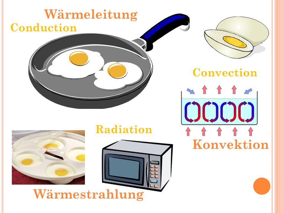 Conduction Convection Radiation Konvektion Wärmeleitung Wärmestrahlung