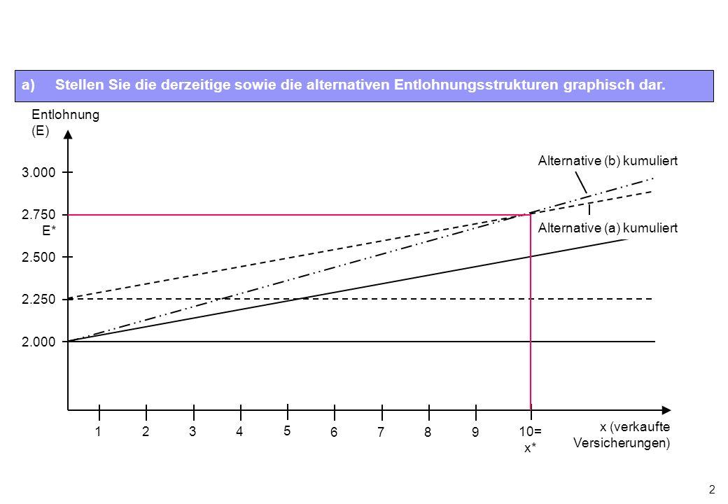 2 Entlohnung (E) x (verkaufte Versicherungen) 2.000 2.500 2.750 E* 2.250 3.000 123456789 10= x* Alternative (b) kumuliert Alternative (a) kumuliert a)Stellen Sie die derzeitige sowie die alternativen Entlohnungsstrukturen graphisch dar.