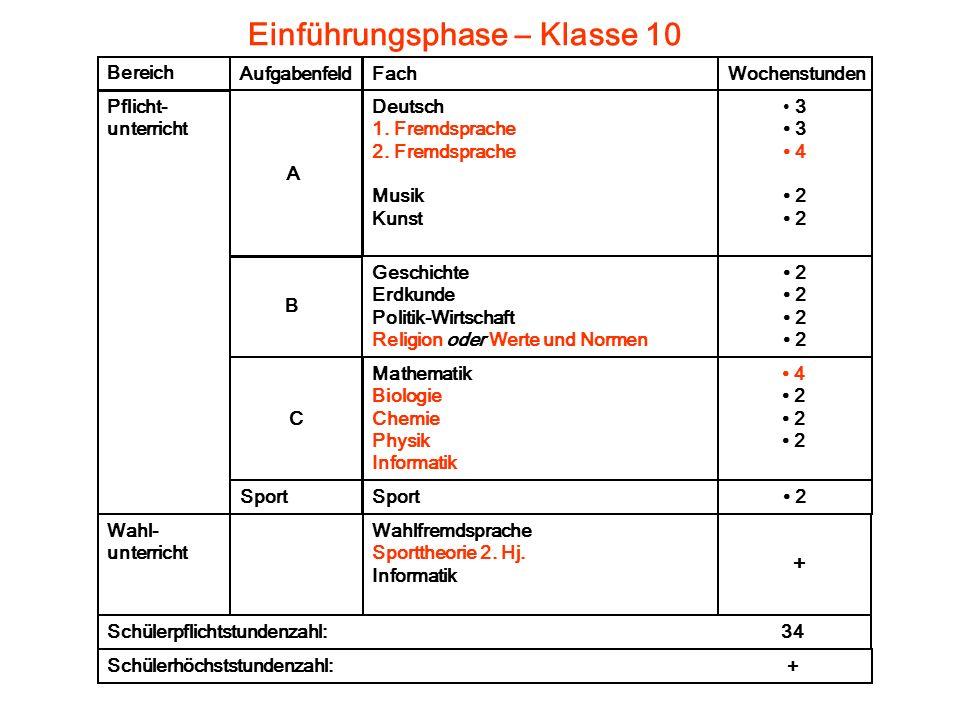 Einführungsphase – Klasse 10 Bereich Pflicht- unterricht Wahl- unterricht Schülerpflichtstundenzahl: 34 Fach Deutsch 1.