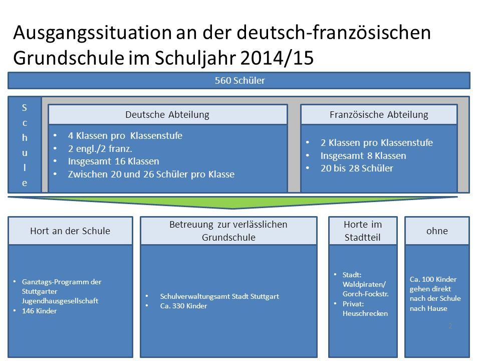 Ausgangssituation an der deutsch-französischen Grundschule im Schuljahr 2014/15 560 Schüler 4 Klassen pro Klassenstufe 2 engl./2 franz.