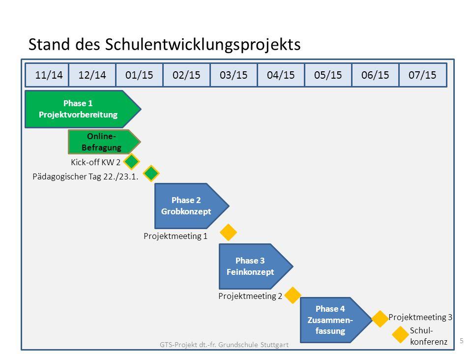 Stand des Schulentwicklungsprojekts 11/1412/1401/1502/1503/1504/15 Phase 1 Projektvorbereitung Kick-off KW 2 Pädagogischer Tag 22./23.1.