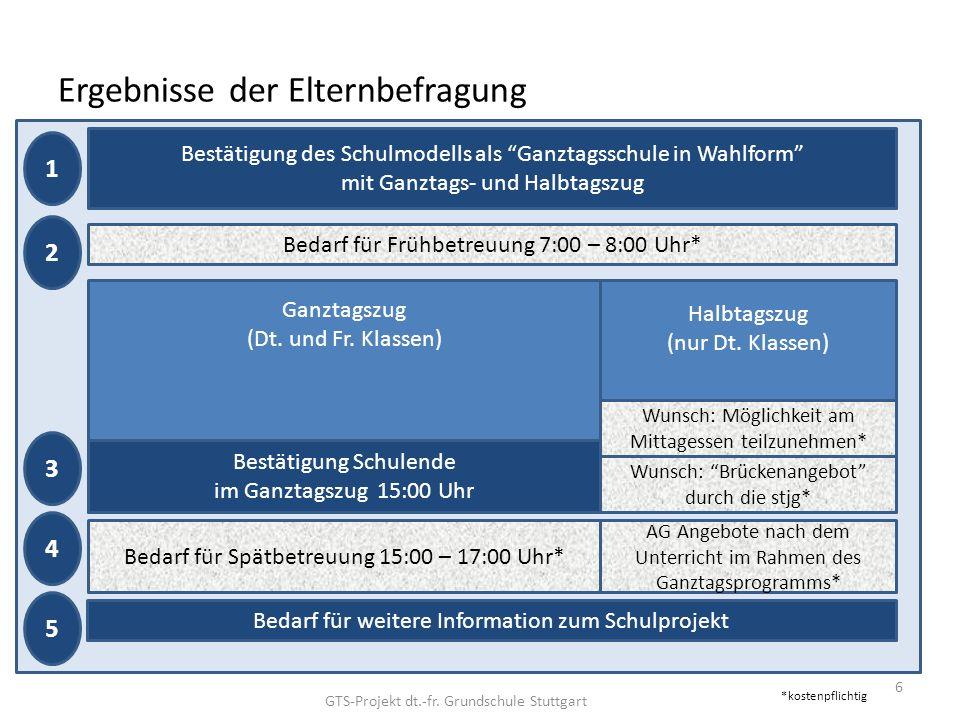 Ergebnisse der Elternbefragung 6 Ganztagszug (Dt. und Fr.