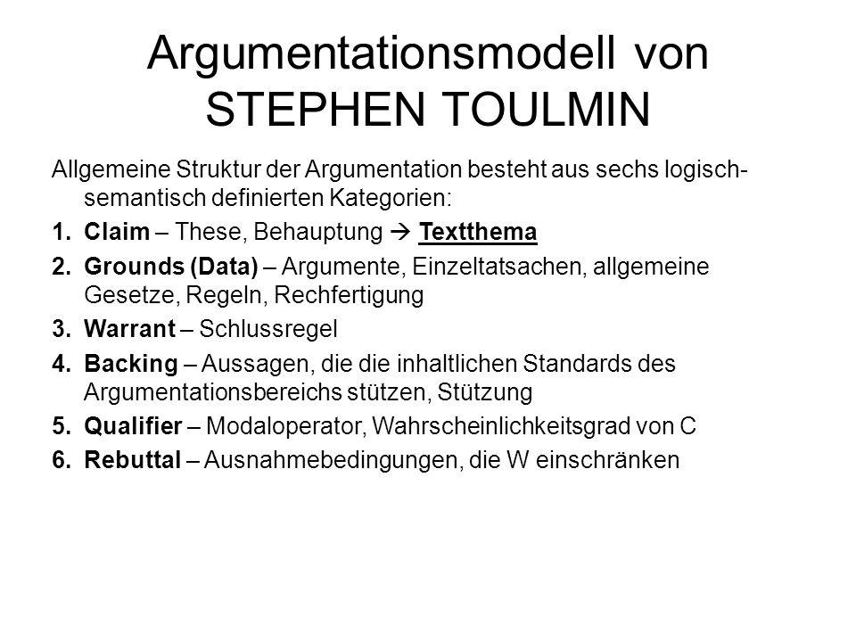 Argumentationsmodell von STEPHEN TOULMIN Allgemeine Struktur der Argumentation besteht aus sechs logisch- semantisch definierten Kategorien: 1.Claim –
