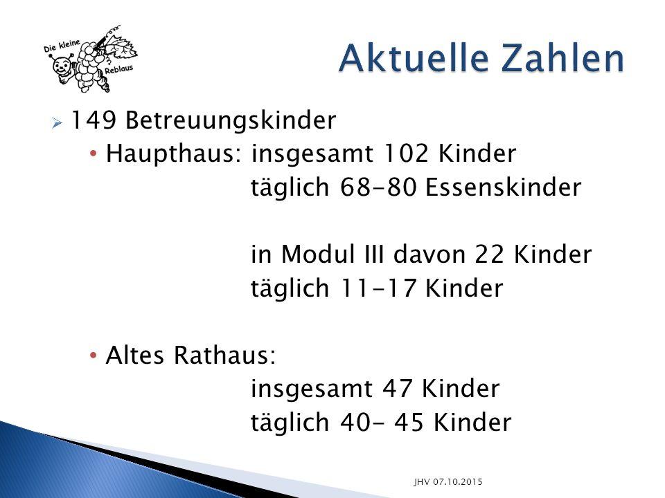  149 Betreuungskinder Haupthaus: insgesamt 102 Kinder täglich 68-80 Essenskinder in Modul III davon 22 Kinder täglich 11-17 Kinder Altes Rathaus: ins