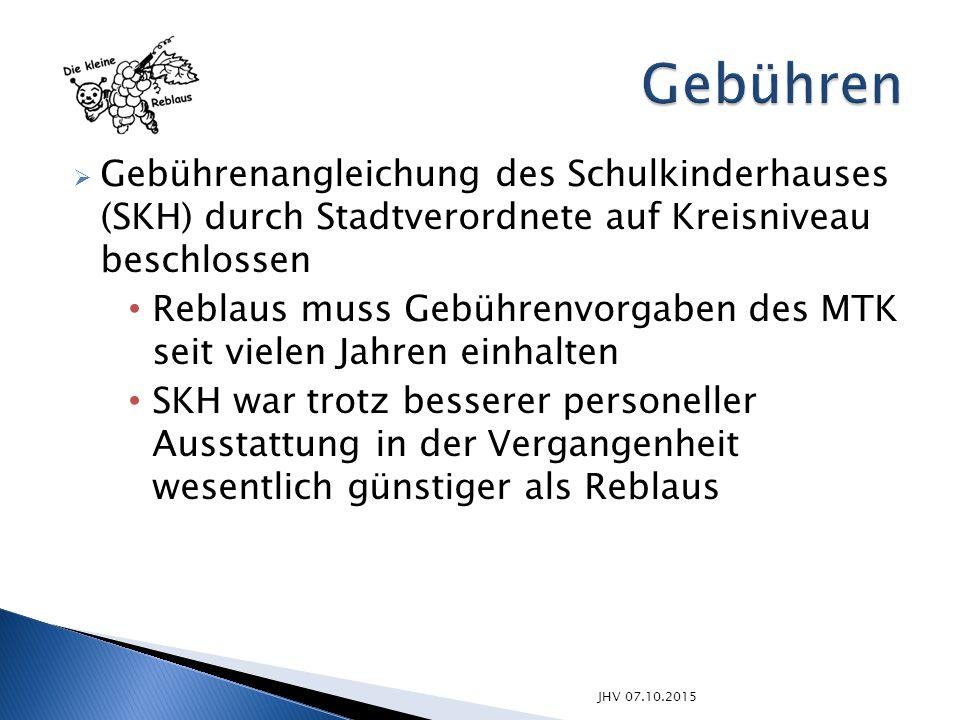 JHV 07.10.2015  Gebührenangleichung des Schulkinderhauses (SKH) durch Stadtverordnete auf Kreisniveau beschlossen Reblaus muss Gebührenvorgaben des M