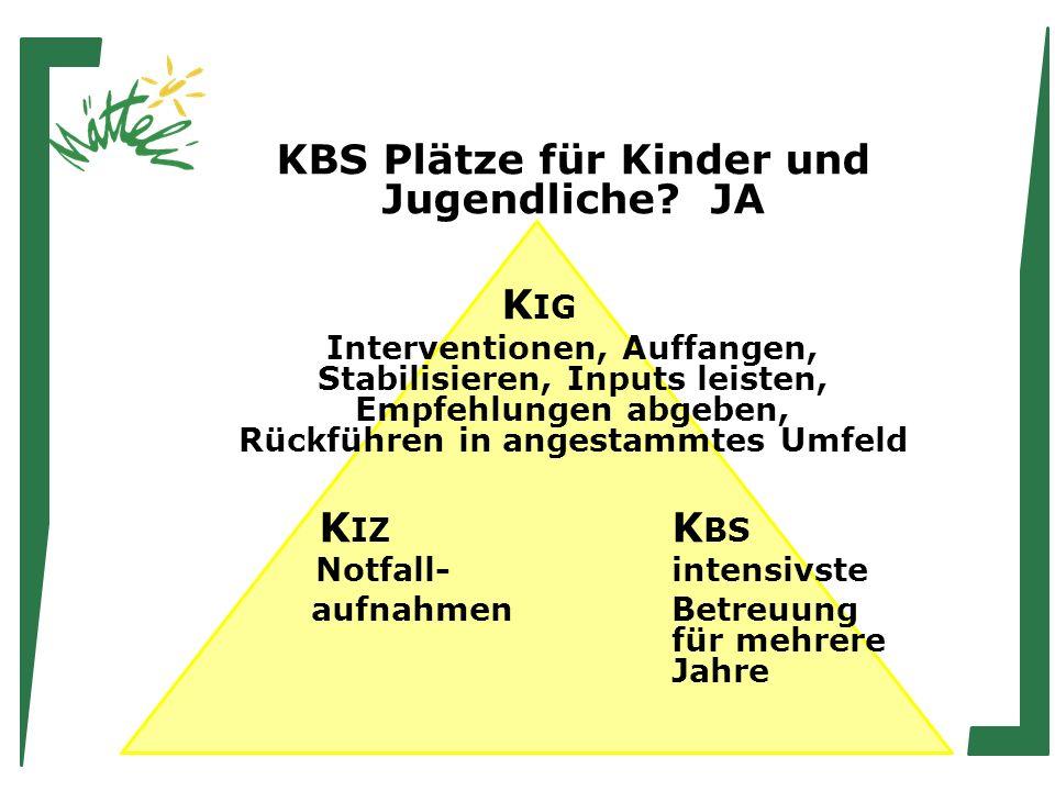 KBS Plätze für Kinder und Jugendliche? JA Kanton Bern ca. 8 Plätze in 2 – 3 Institutionen regional