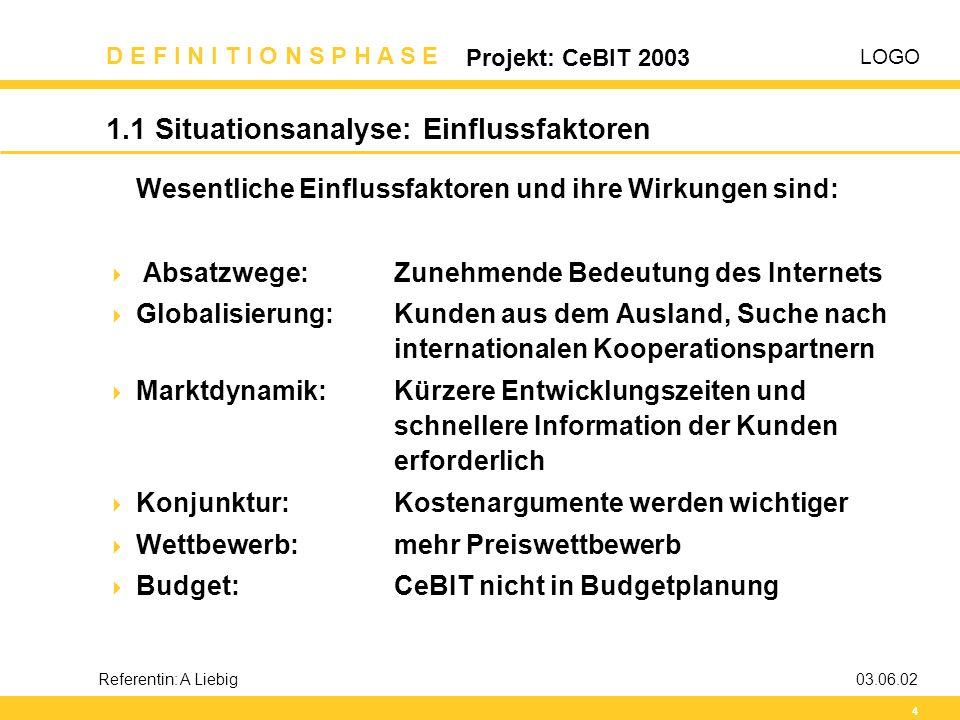 LOGO D E F I N I T I O N S P H A S E Projekt: CeBIT 2003 5 Referentin: A Liebig03.06.02 1.2 Situationsanalyse: Schnittstellen Es bestehen Schnittstellen zu folgenden Projekten:  Internet-Auftritt: - rechtzeitige Bedarfsanforderung erforderlich - Chance der modernen Kontaktaufnahme zu den Kunden  Reorganisation Vertrieb: - CeBIT-Teilnahme verstärkt die schon vorhandene Unruhe - Personal für Stand noch unklar  Neue Software Logistik: - CeBIT-Teilnahme erhöht den Zeitdruck zur Fertigstellung - Gefährdung Messenacharbeit (Info-Versand)