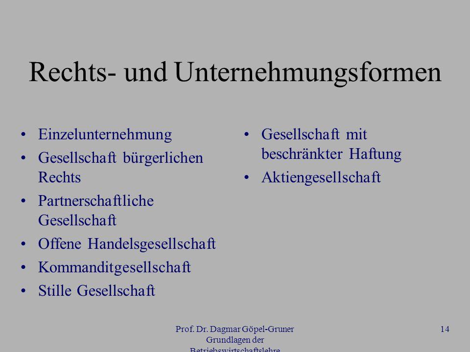 Prof. Dr. Dagmar Göpel-Gruner Grundlagen der Betriebswirtschaftslehre 14 Rechts- und Unternehmungsformen Einzelunternehmung Gesellschaft bürgerlichen