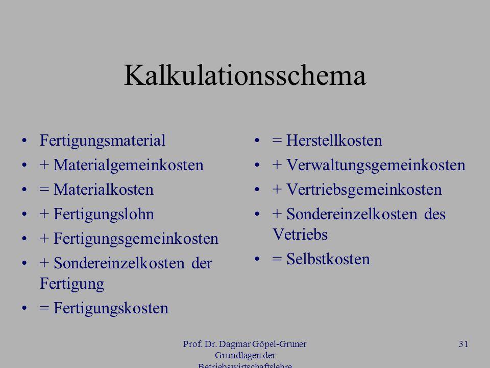 Prof. Dr. Dagmar Göpel-Gruner Grundlagen der Betriebswirtschaftslehre 31 Kalkulationsschema Fertigungsmaterial + Materialgemeinkosten = Materialkosten