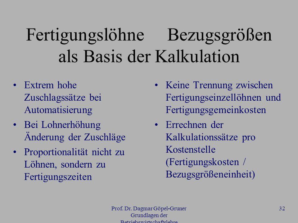 Prof. Dr. Dagmar Göpel-Gruner Grundlagen der Betriebswirtschaftslehre 32 Fertigungslöhne Bezugsgrößen als Basis der Kalkulation Extrem hohe Zuschlagss
