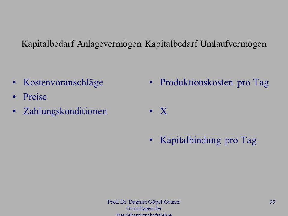 Prof. Dr. Dagmar Göpel-Gruner Grundlagen der Betriebswirtschaftslehre 39 Kapitalbedarf Anlagevermögen Kapitalbedarf Umlaufvermögen Kostenvoranschläge