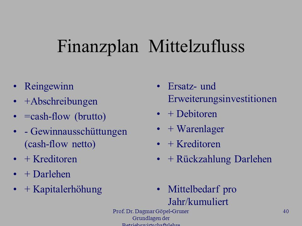 Prof. Dr. Dagmar Göpel-Gruner Grundlagen der Betriebswirtschaftslehre 40 Finanzplan Mittelzufluss Reingewinn +Abschreibungen =cash-flow (brutto) - Gew