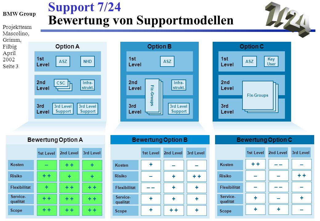BMW Group Projektteam Mascolino, Grimm, Filbig April 2002 Seite 3 Support 7/24 Bewertung von Supportmodellen Option A 1st Level 2nd Level 3rd Level AS