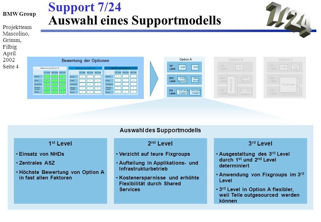 BMW Group Projektteam Mascolino, Grimm, Filbig April 2002 Seite 4 Support 7/24 Auswahl eines Supportmodells Auswahl des Supportmodells Bewertung der O