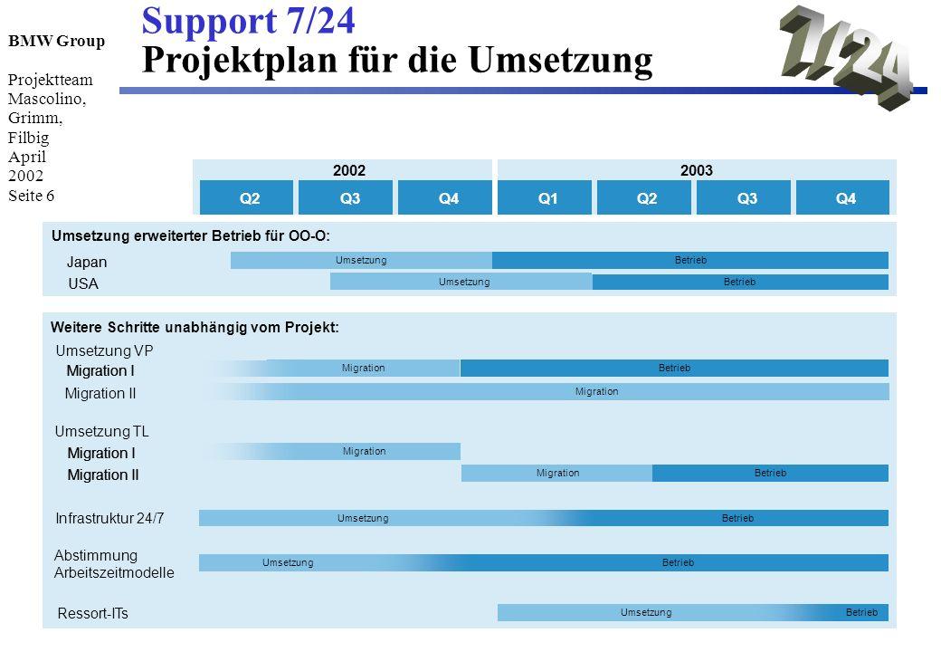 BMW Group Projektteam Mascolino, Grimm, Filbig April 2002 Seite 6 Support 7/24 Projektplan für die Umsetzung 2003 2002 Q2Q3Q4Q2Q3Q4Q1 2003 2002 Q2Q3Q4