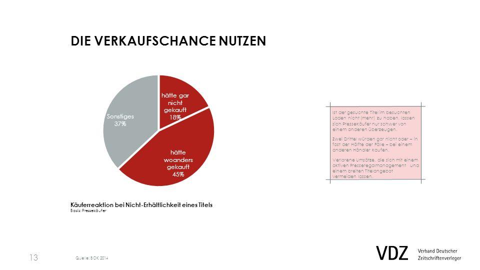 REGALBESUCH 2X PRO WOCHE Presseregal-Kontakte pro Woche Basis: Pressekäufer Quelle: EHI 2012 Durchschnittlich stehen Pressekäufer zwei Mal pro Woche vor einem Presseregal.