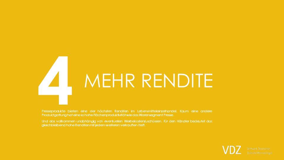 Mehr Rendite als Schokolade Flächenproduktivität Umsätze in Euro pro m2 und Jahr im LEH Quelle: EHI 2012 7.200 Euro Umsatz bringt das Warensegment Presse im Schnitt pro Quadratmeter und Jahr im deutschen Lebensmitteleinzelhandel.