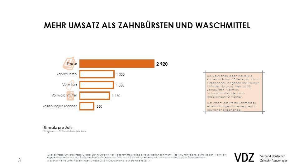 MEHR UMSATZ ALS ZAHNBÜRSTEN UND WASCHMITTEL Umsatz pro Jahr Angaben in Millionen Euro pro Jahr Quelle: EHI 2012 Die Deutschen lieben Presse.