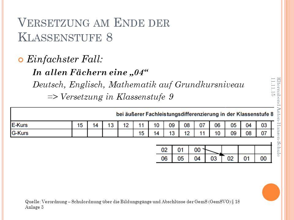 """V ERSETZUNG AM E NDE DER K LASSENSTUFE 8 Einfachster Fall: In allen Fächern eine """"04"""" Deutsch, Englisch, Mathematik auf Grundkursniveau => Versetzung"""